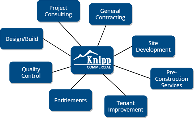 Knipp Commercial Services